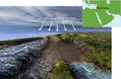 The physics of a land bridge. This illustration shows how a strong wind from the east could push back waters from two ancient basins--a lagoon (left) and a river (right)--to create a temporary land bridge. New research suggests that such a physical process could have led to a parting of waters similar to the description in the biblical account of the Red Sea. (Illustration by Nicolle Rager Fuller)